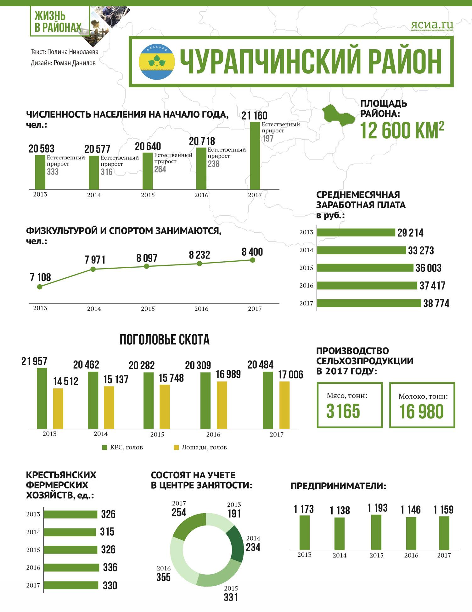 """""""Жизнь в районах"""": Инфографика Чурапчинского улуса"""