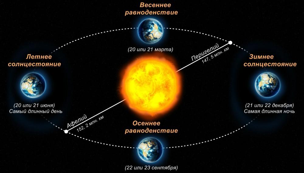 Астрономическая весна начнется 20марта