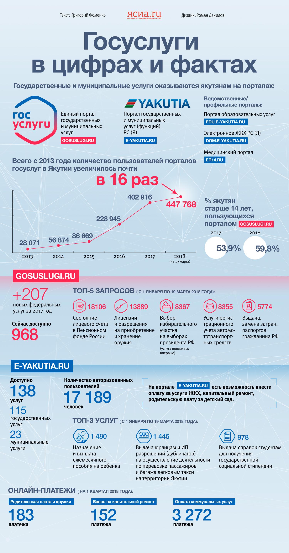 Инфографика: Как изменилась жизнь якутян после внедрения электронных госуслуг