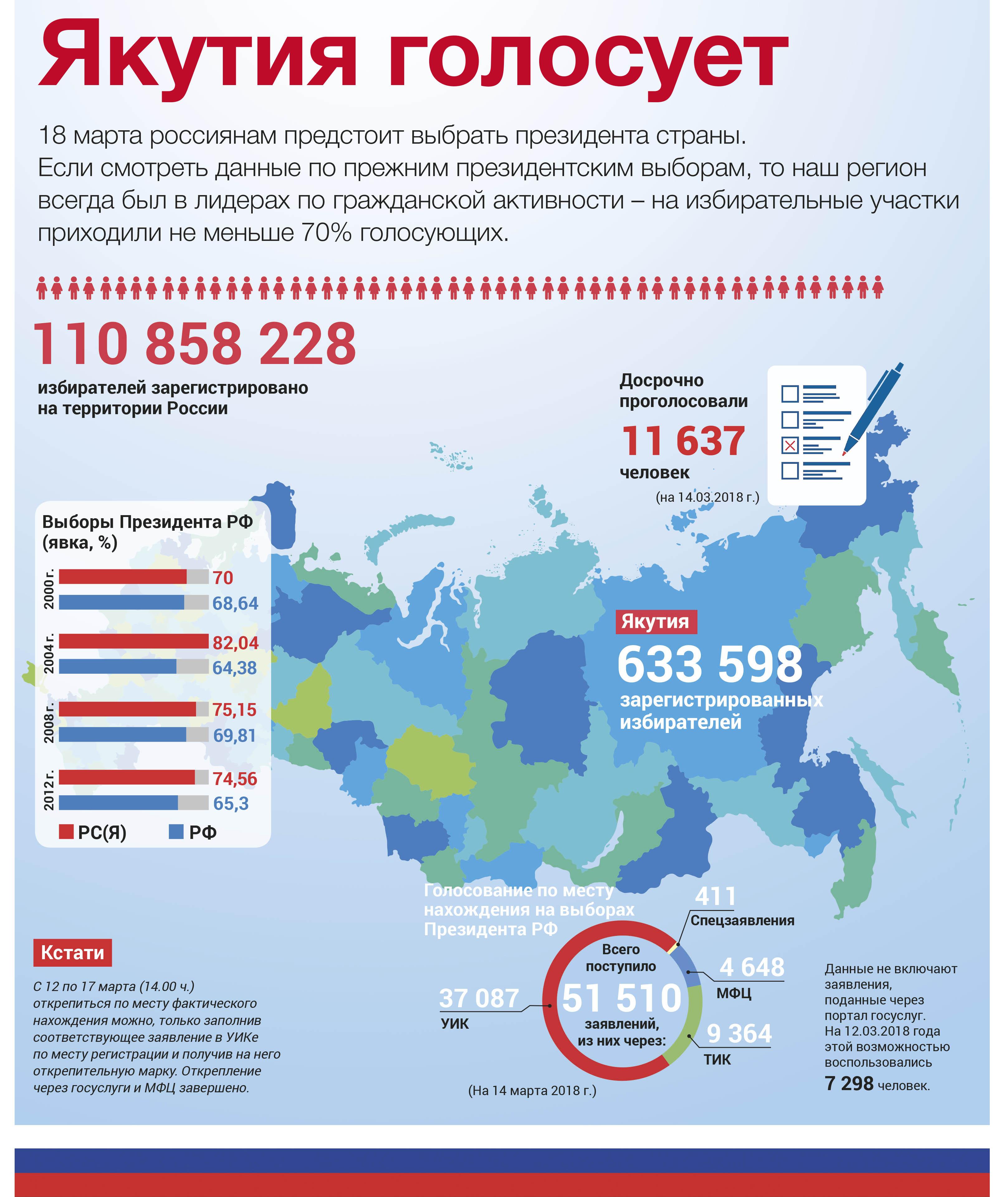 Инфографика: Якутия голосует
