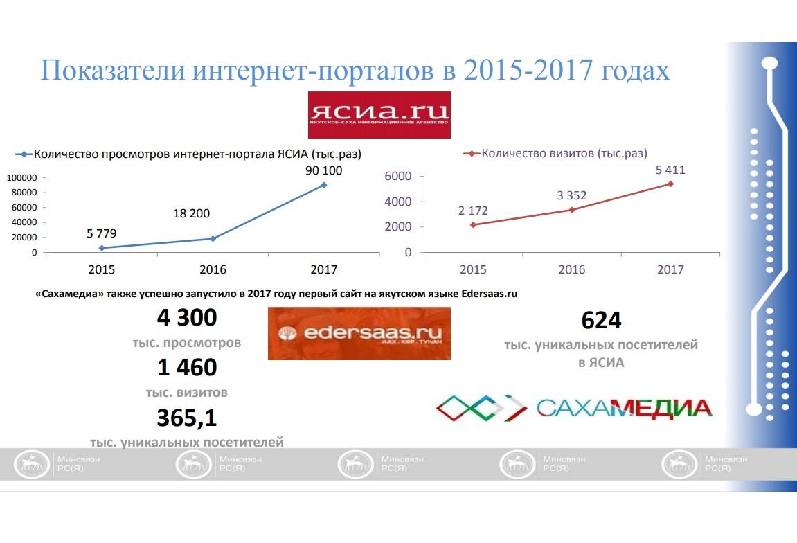 5555 Депутаты позитивно оценили деятельность Минсвязи Якутии по реализации целевой госпрограммы развития СМИ