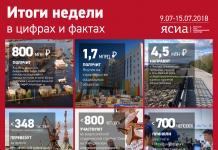 ИНФОГРАФИКА: Неделя в цифрах