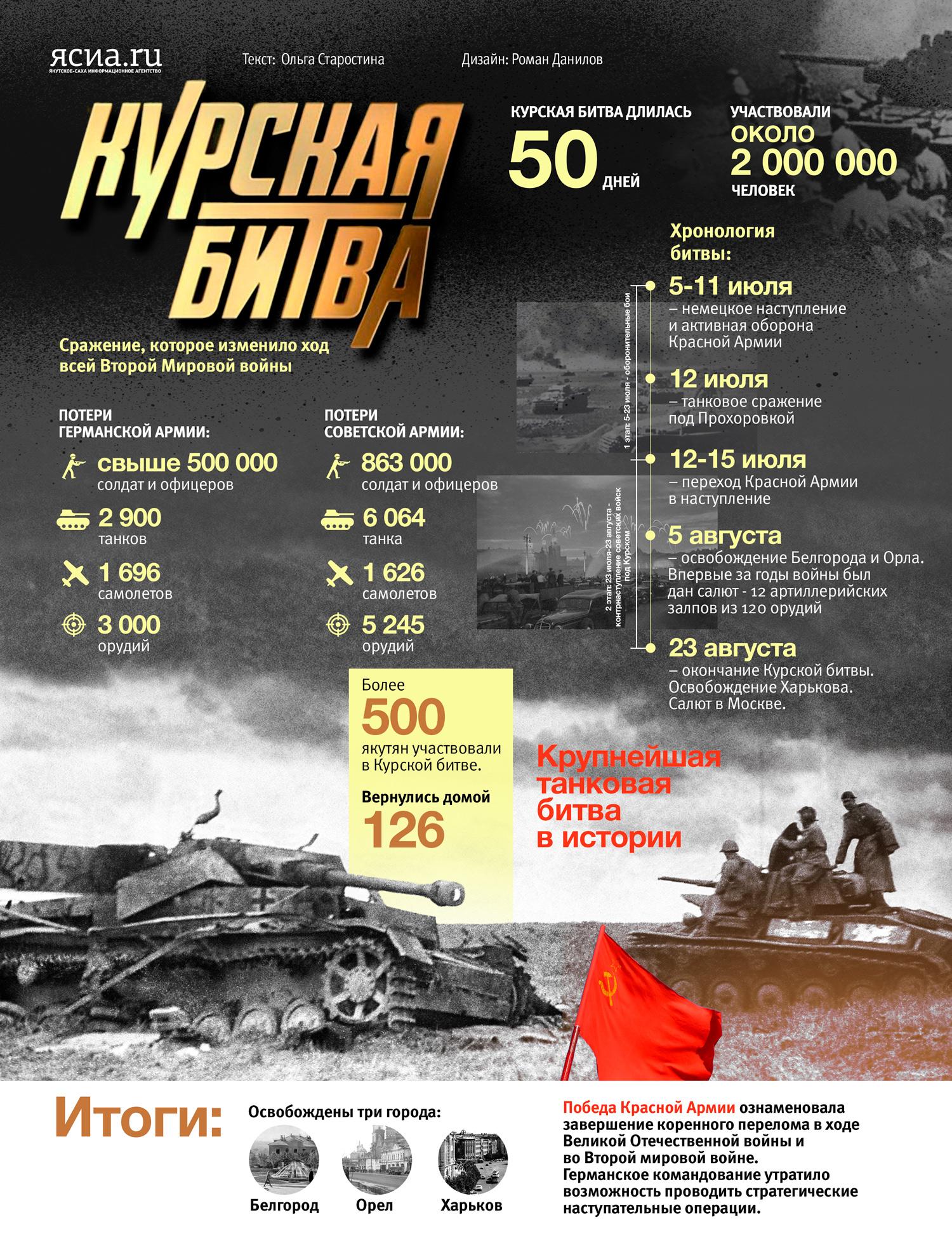 ИНФОГРАФИКА: Курская битва в цифрах и фактах