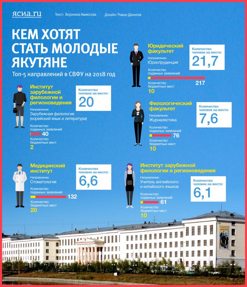 Инфографика: Кем хотят стать молодые якутяне