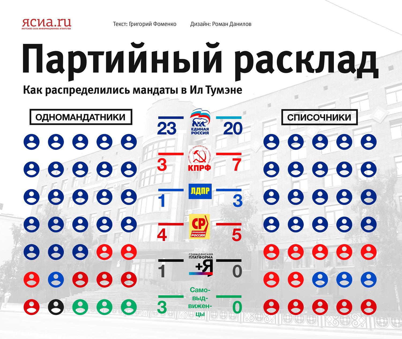 Инфографика: Партийный расклад