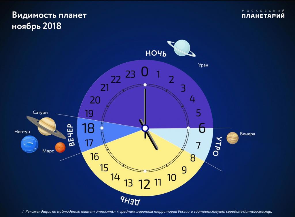 Астрономический прогноз ноября