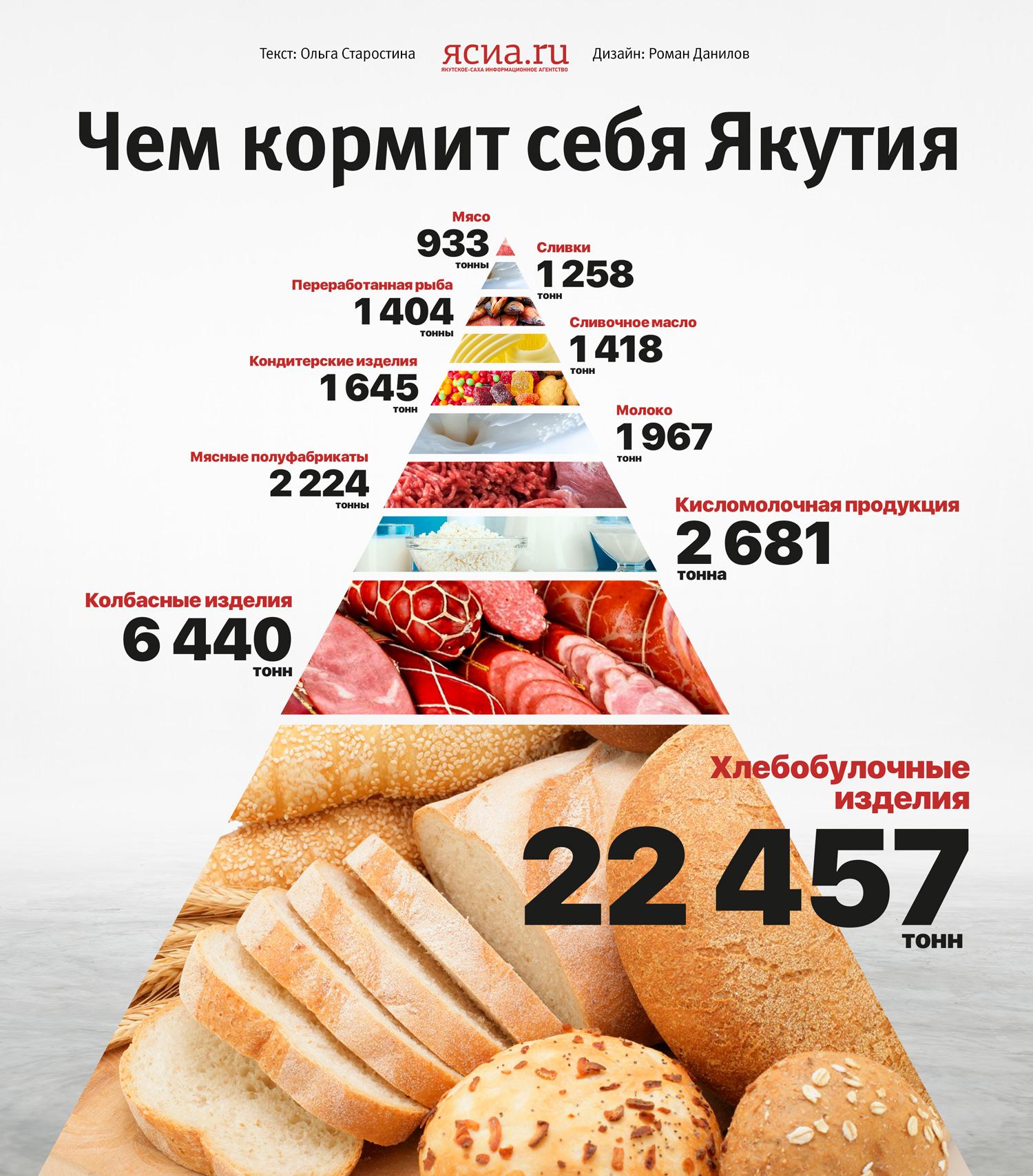 Инфографика: Чем кормит себя Якутия