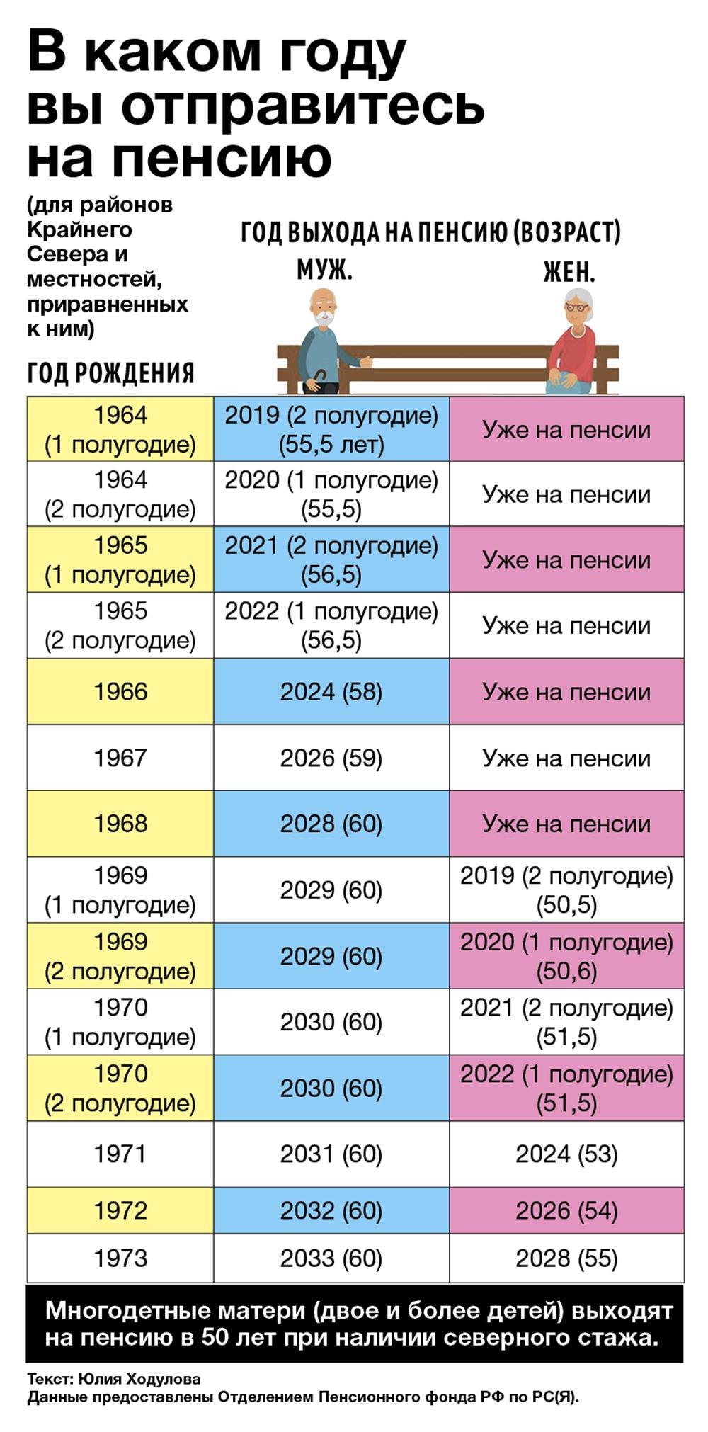 Инфографика: В каком году вы отправитесь на пенсию?