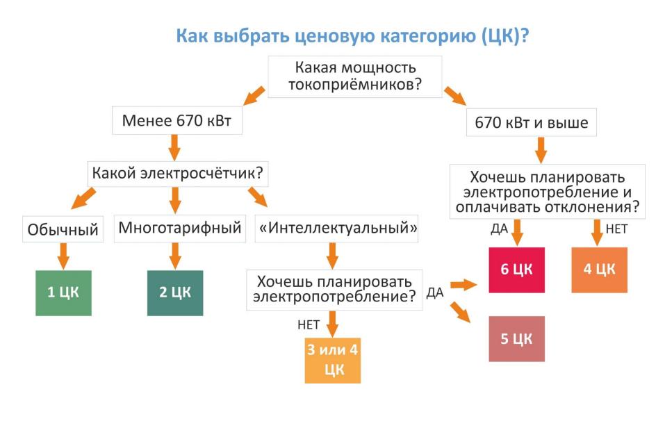 Центральный и Западный энергорайоны Якутии переходят в неценовую зону оптового рынка