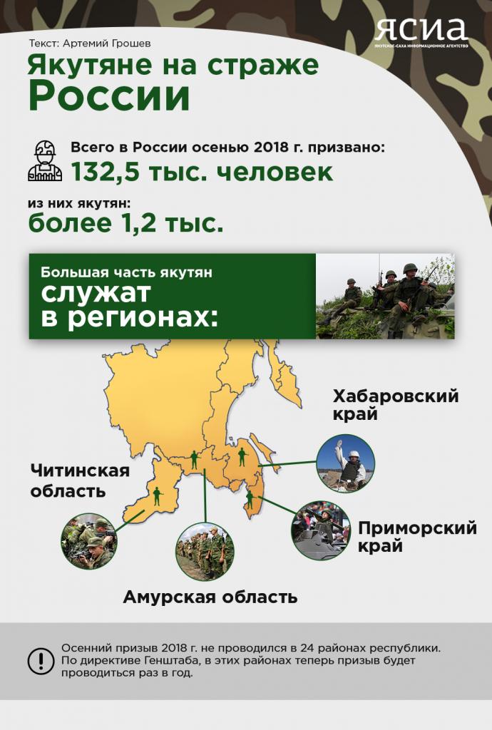 Инфографика: Якутяне на страже России