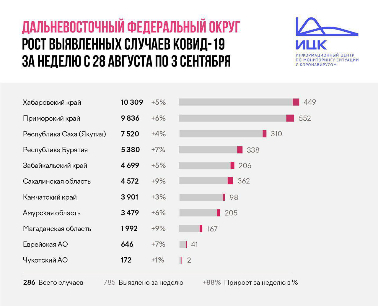 Коронавирус в Якутии. Статданные от оперштаба республики на 4 сентября