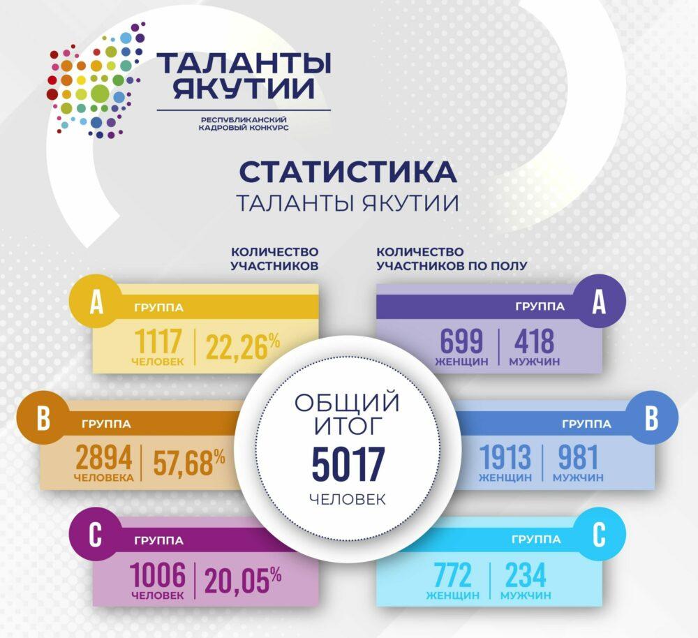 Онлайн-игра и тесты: Как прошел первый отборочный этап «Талантов Якутии»