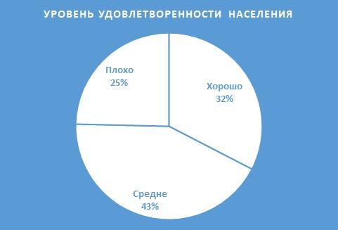 Большинство жителей Якутии удовлетворены ответами по отчету работы правительства